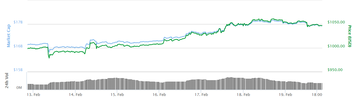 bitcoin prices for the last week